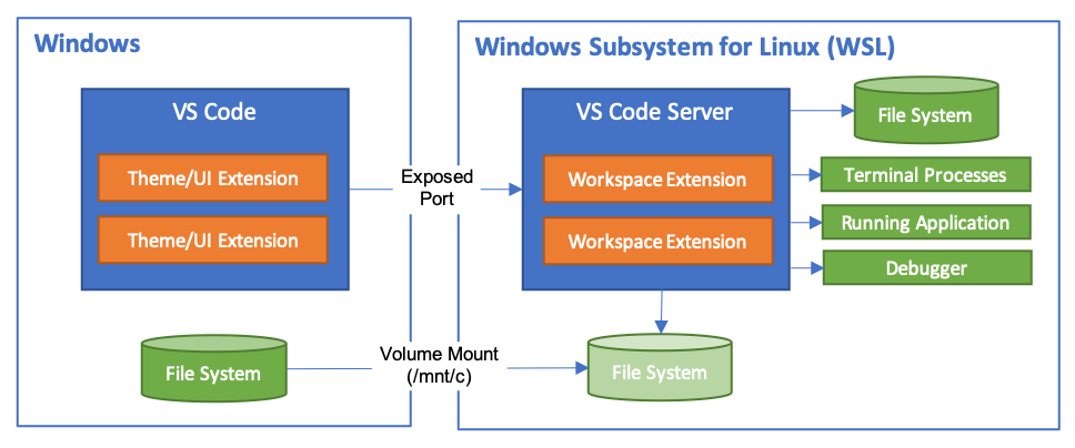 Windows Subsystem for Linux 2 Moving into General Availability with Improved Update Process 1