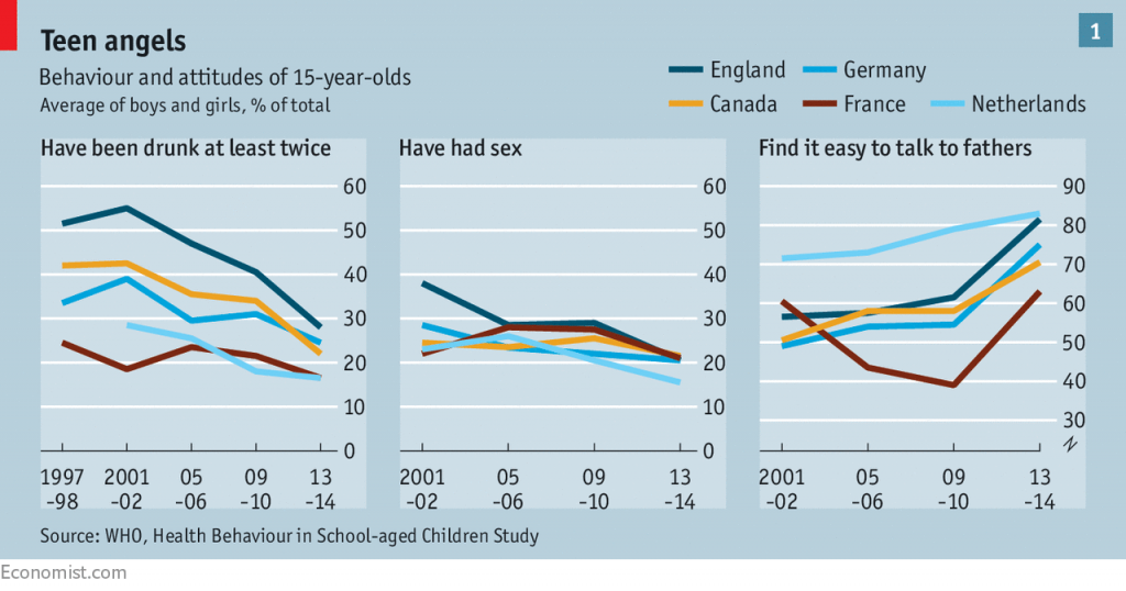 Teenagers are better behaved and less hedonistic nowadays 1